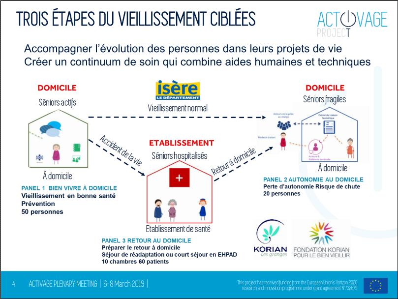 Trois étapes du vieillissement gérées avec le projet européen Activage