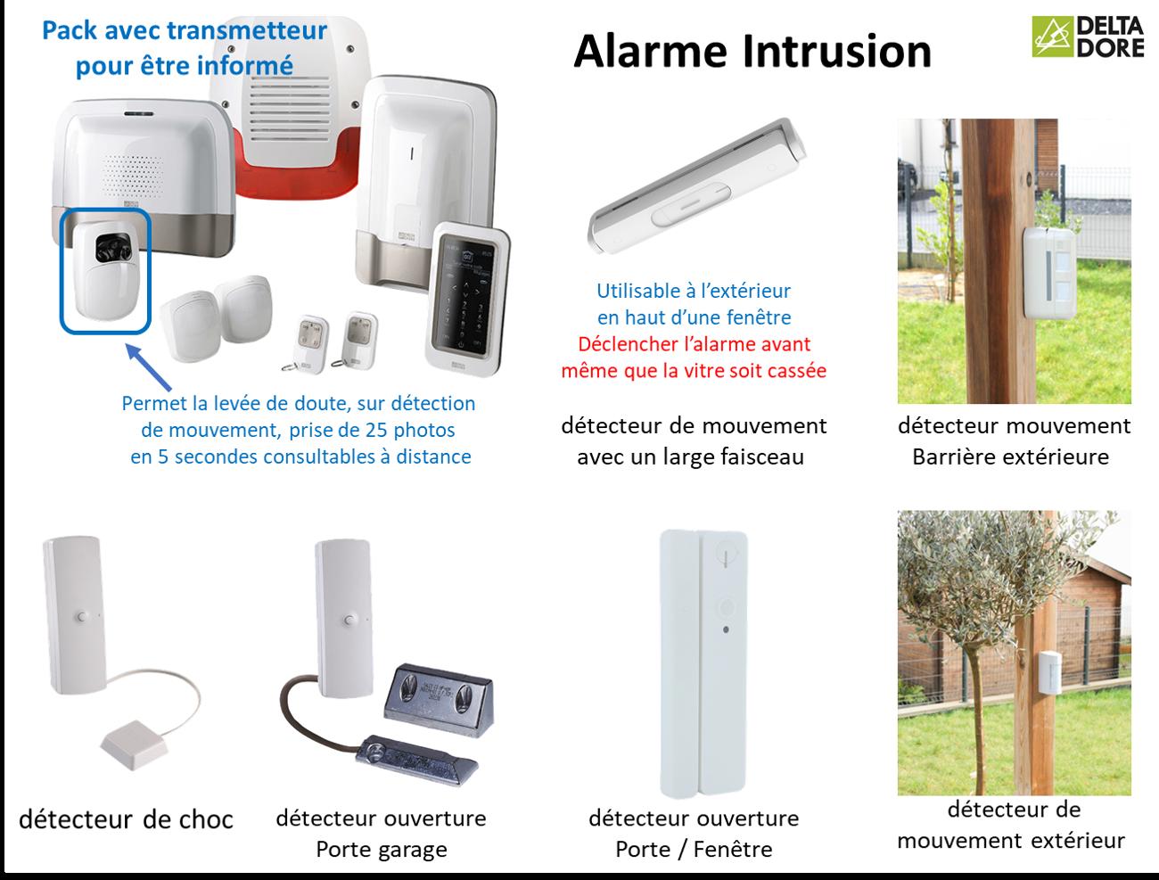 Exemples d'équipements utilisés pour gérer une alarme intrusion